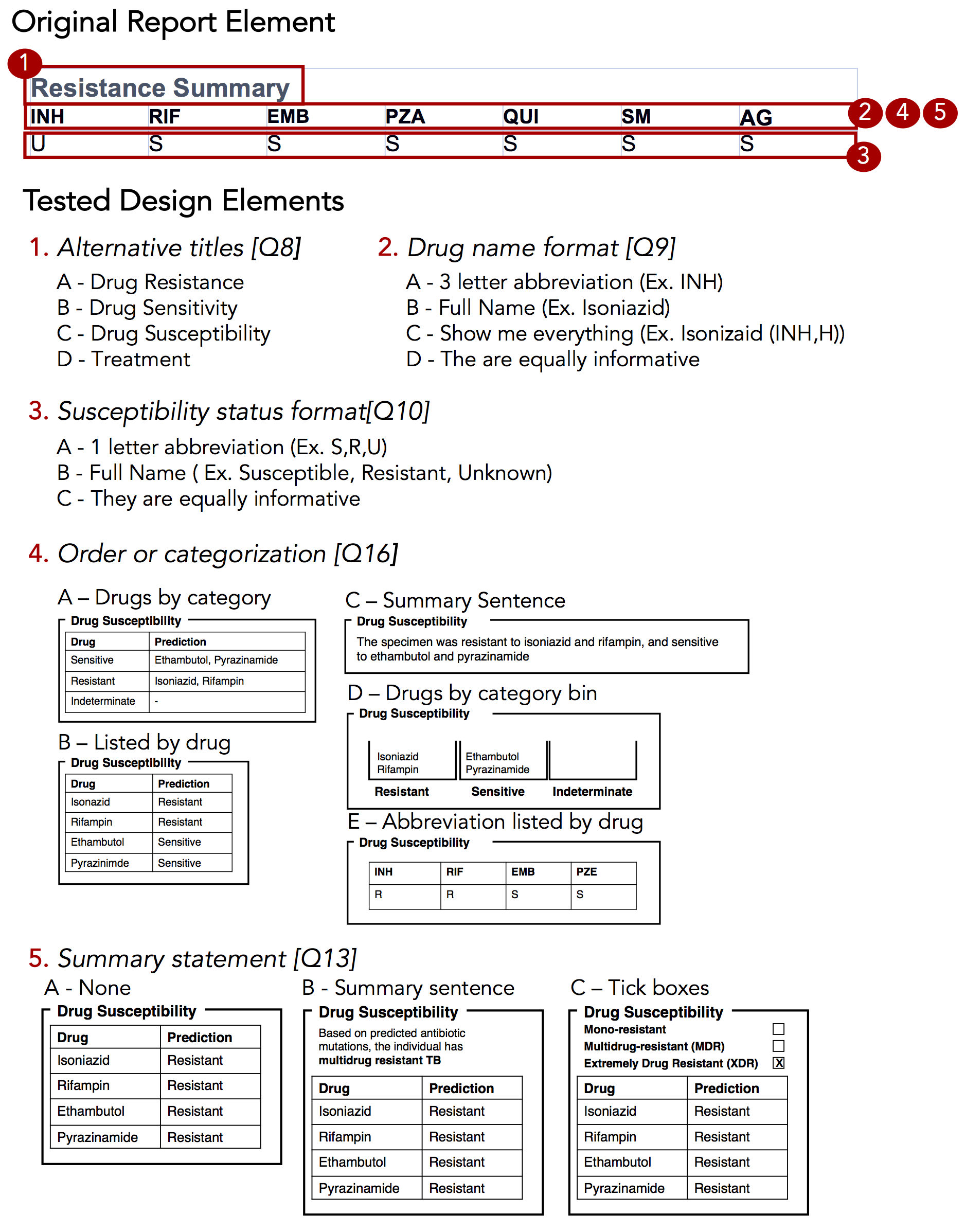 Isolated Design Elements The Original Report Element Highlighted In Red Is Broken Down Into Each Of Which Was Tested